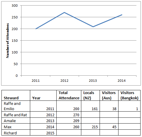 Canterbury Faire attendance statistics, gathered from editions of From the Tower (Southron Gaards newsletter) by THL Ceara Shionnach.