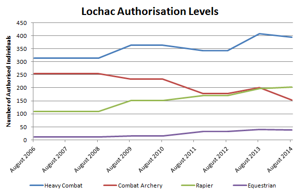 Line graph of Lochac's authorisation levels by activity and by year. Data from TH Lord Rowland Bridgeford and Mistress Catherine de Arc, and graph by TH Lady Ceara Shionnach.