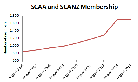 Line graph of Lochac's membership by year, data from Mistress Cairistiona nic Bheathain and graph by TH Lady Ceara Shionnach.